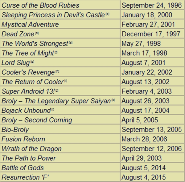 Blog  DBZ Episode List - For Dragon Ball Lover You Must Watch